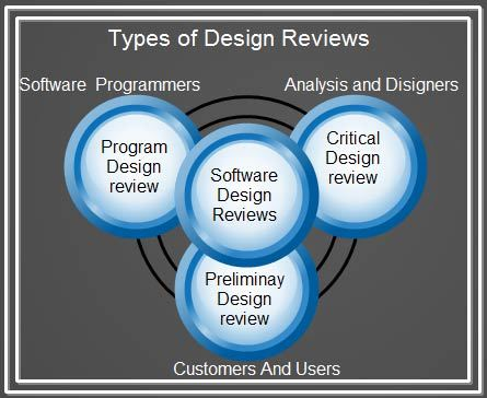 asic design review process Review and remediation programs asic consultation paper 247   5 design and implementation 10  give the client the benefit of the doubt in any review process.