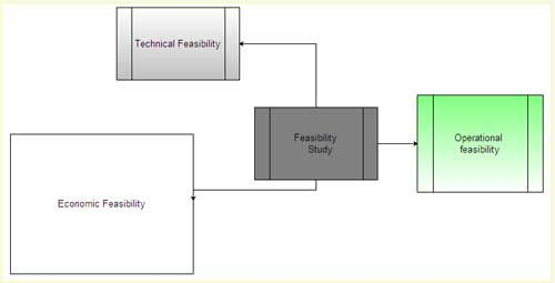 What Is Feasibility Study Types Of Feasibility Explain Feasibility Study Process Computer Notes