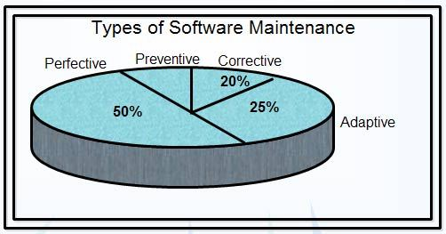 Types-of-Software-Maintenance.jpg