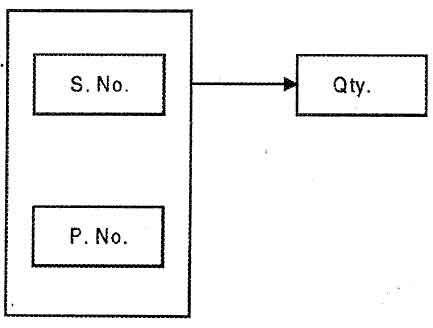 Type Of Functional Dependence Fd