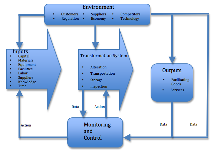 the transformation from traditional management systems Essay about the transformation from traditional management systems to supply chain management and customer relationship management systems essay about the transformation from traditional.