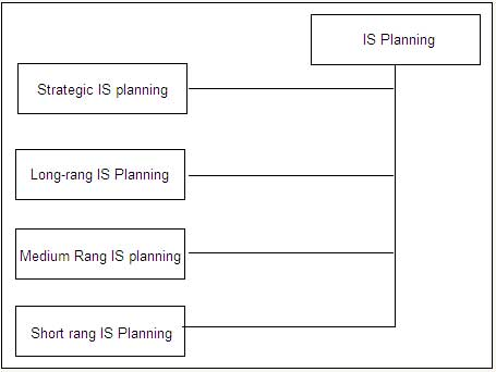information systems plan