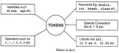 Java Tokens What Is Java Tokens